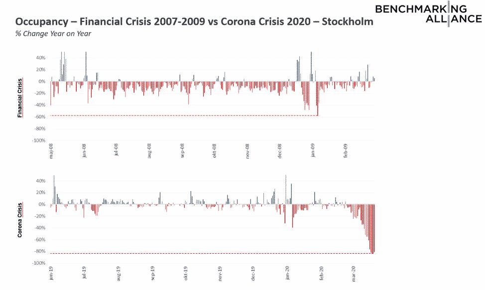 Belegung während der Finanzkrise von 2007 bis 2009 verglichen mit der Corona-Krise 2020 in Stockholm